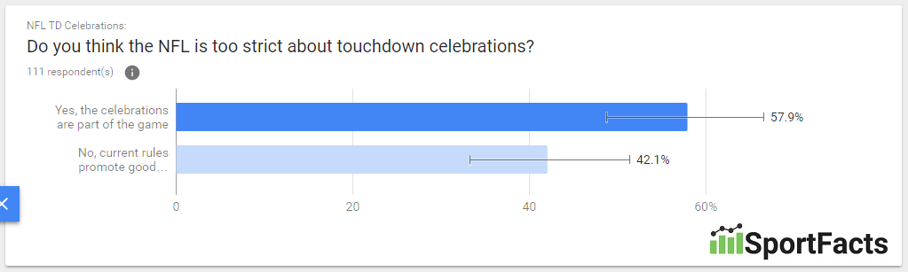 younger-touchdown-celebrations