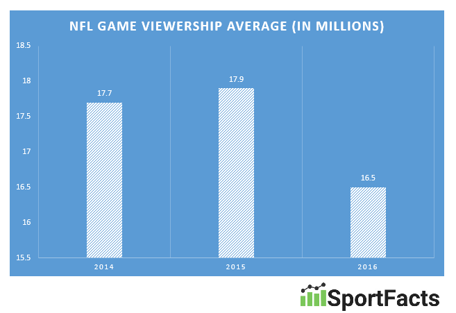 NFL ratings 2014-2016