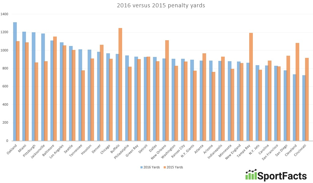 nfl-penalty-yards-by-each-team