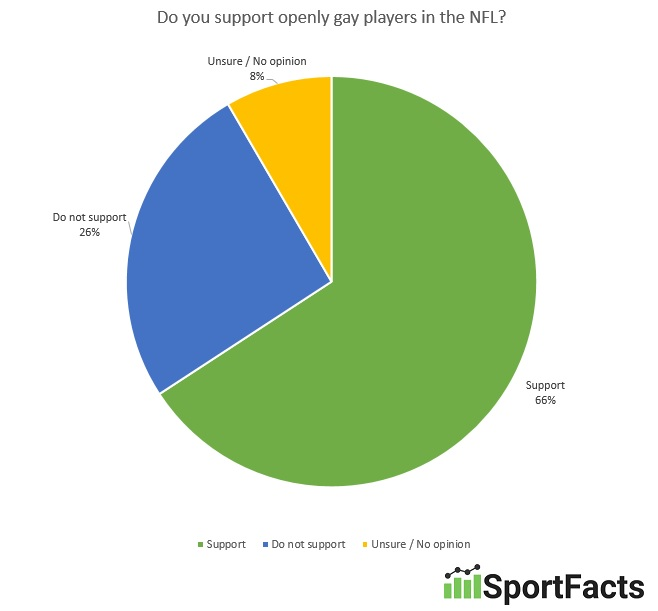 support-homosexuality-in-the-nfl